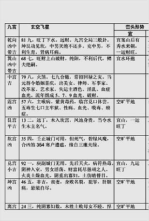 八运宅运图解(4巽卦六局)
