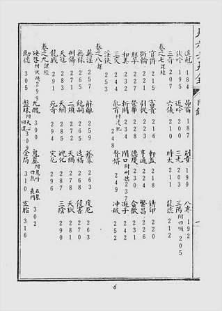 郭御青-大六壬大全(古本)