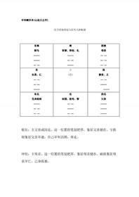 中华测字术(心法大公开)